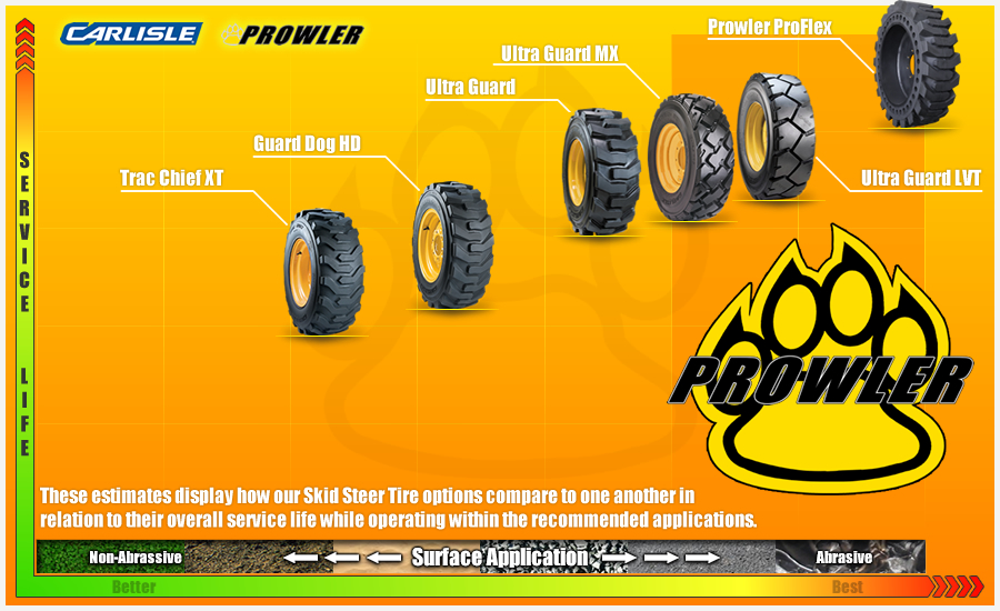 Carlisle Skid Steer Tire Durability Rating
